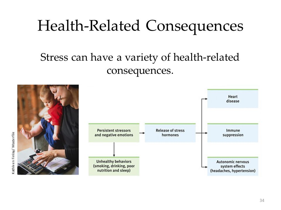 34 Health-Related Consequences Stress can have a variety of health-related consequences.