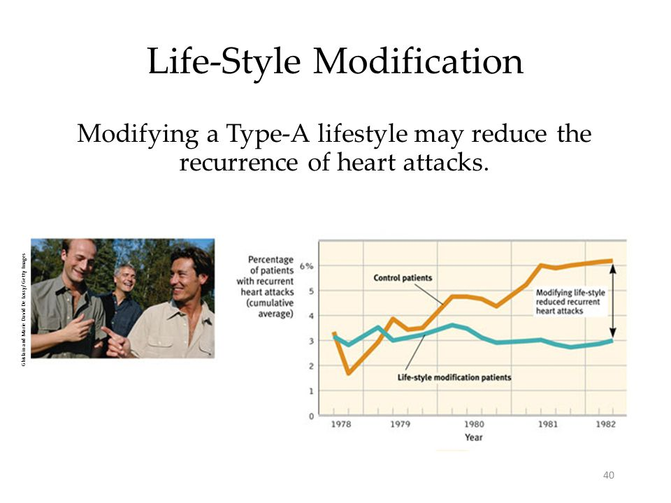 40 Life-Style Modification Modifying a Type-A lifestyle may reduce the recurrence of heart attacks.
