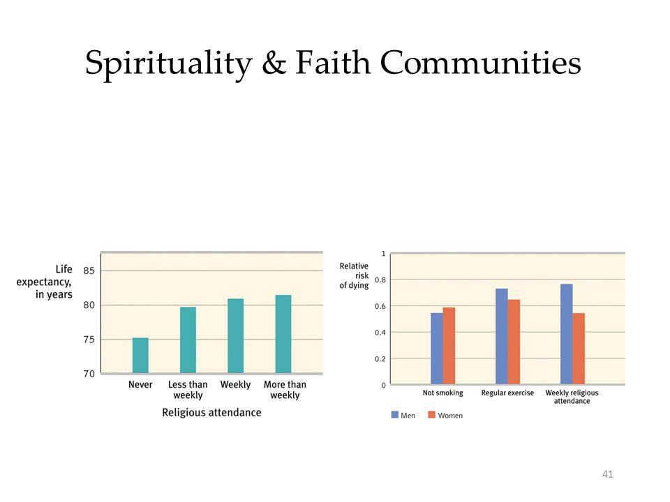 41 Spirituality & Faith Communities