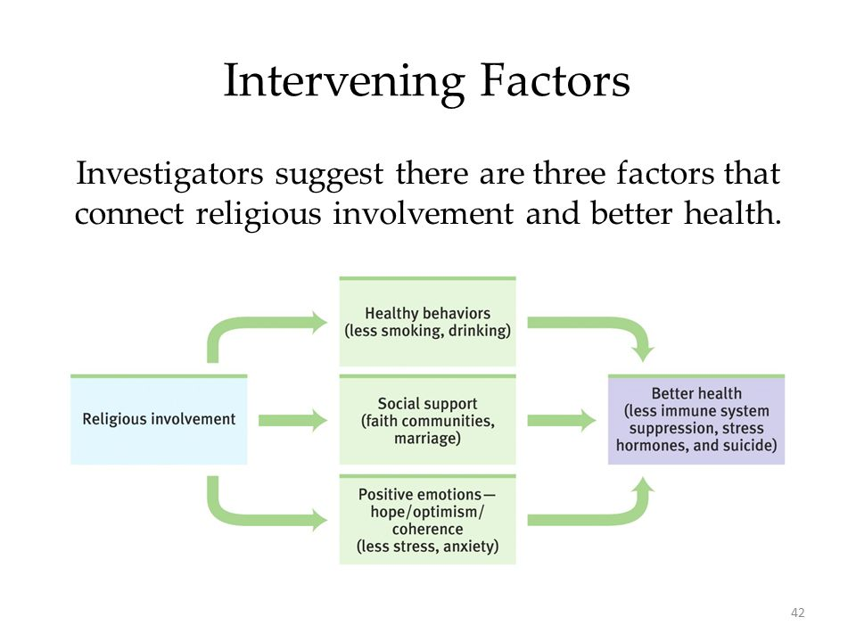42 Intervening Factors Investigators suggest there are three factors that connect religious involvement and better health.