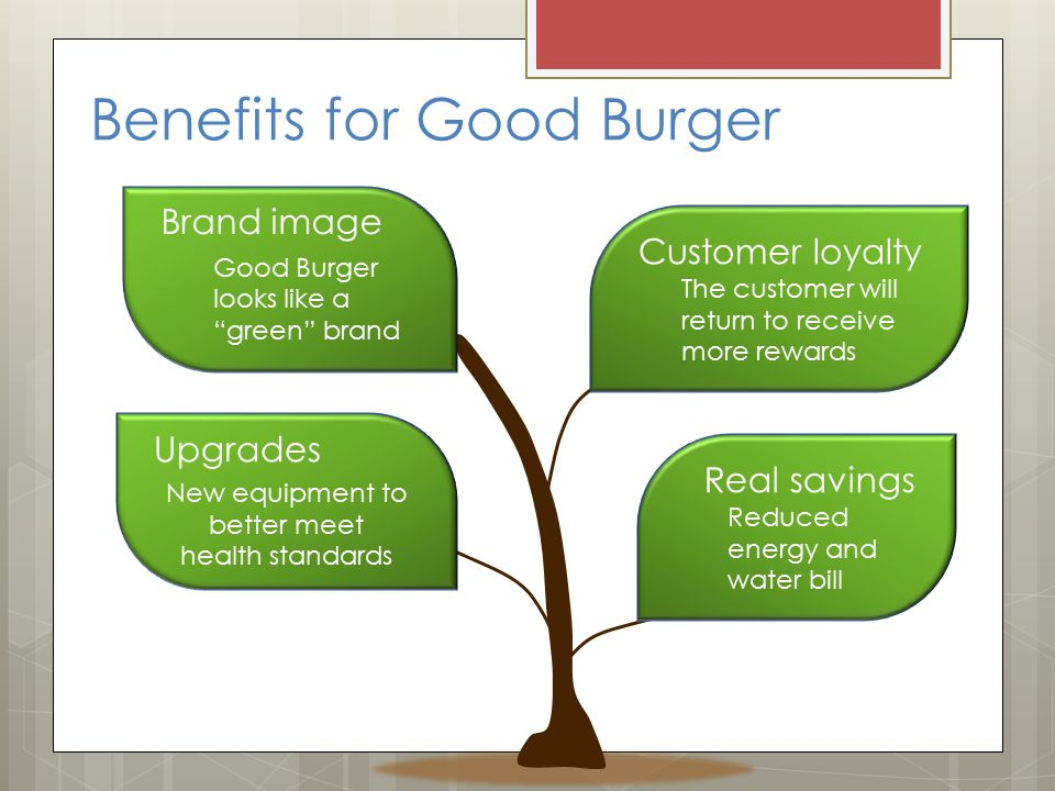 Benefits for Good Burger Brand image Good Burger looks like a green brand Customer loyalty The customer will return to receive more rewards Upgrades New equipment to better meet health standards Real savings Reduced energy and water bill