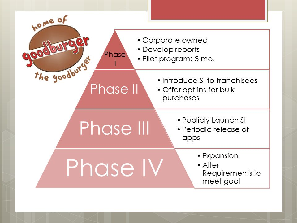 Phase I Corporate owned Develop reports Pilot program: 3 mo.
