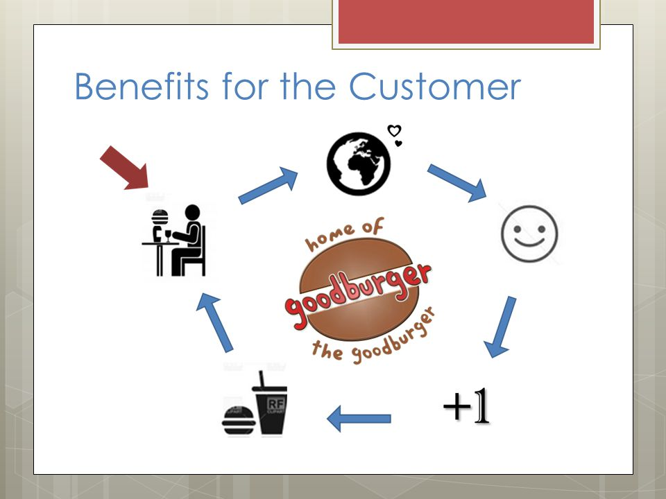 Benefits for the Customer