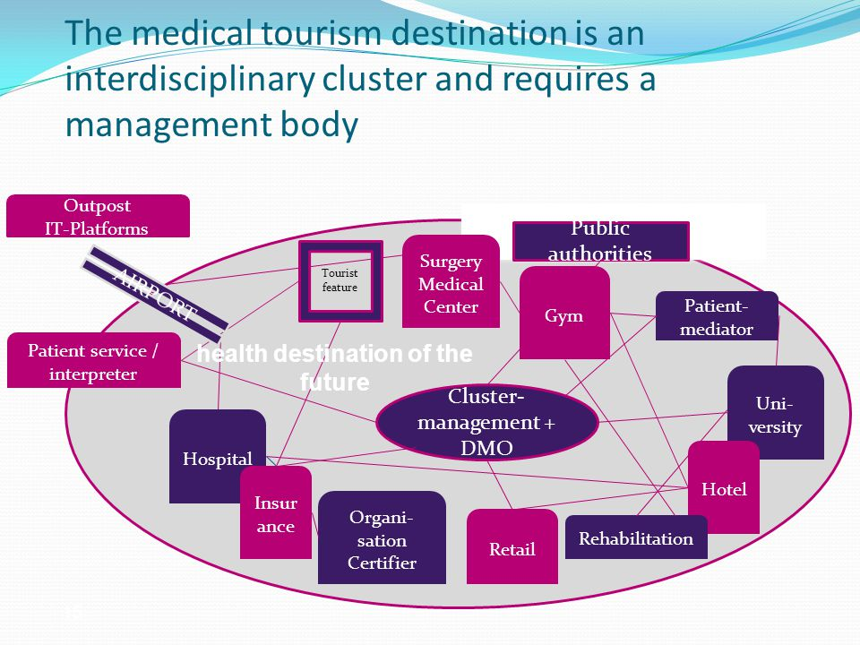 The medical tourism destination is an interdisciplinary cluster and requires a management body Uni- versity Hotel Hospital Organi- sation Certifier Rehabilitation Patient- mediator Insur ance Retail Patient service / interpreter Surgery Medical Center Gym health destination of the future Tourist feature AIRPORT Cluster- management + DMO Public authorities Outpost IT-Platforms 15