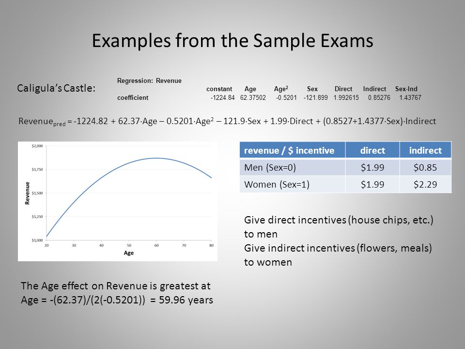 Examples from the Sample Exams Regression: Revenue constantAgeAge 2 SexDirectIndirect Sex  Ind coefficient-1224.8462.37502-0.5201-121.8991.9926150.852761.43767 Revenue pred = -1224.82 + 62.37  Age – 0.5201  Age 2 – 121.9  Sex + 1.99  Direct + (0.8527+1.4377  Sex)  Indirect Caligula's Castle: revenue / $ incentivedirectindirect Men (Sex=0)$1.99$0.85 Women (Sex=1)$1.99$2.29 The Age effect on Revenue is greatest at Age = -(62.37)/(2(-0.5201)) = 59.96 years Give direct incentives (house chips, etc.) to men Give indirect incentives (flowers, meals) to women