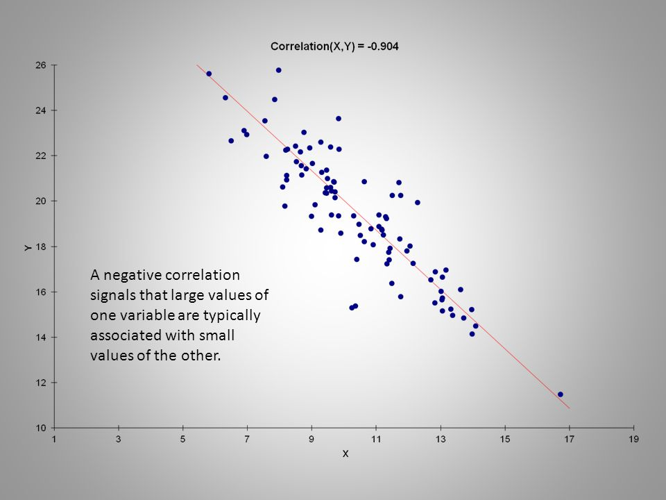 A negative correlation signals that large values of one variable are typically associated with small values of the other.
