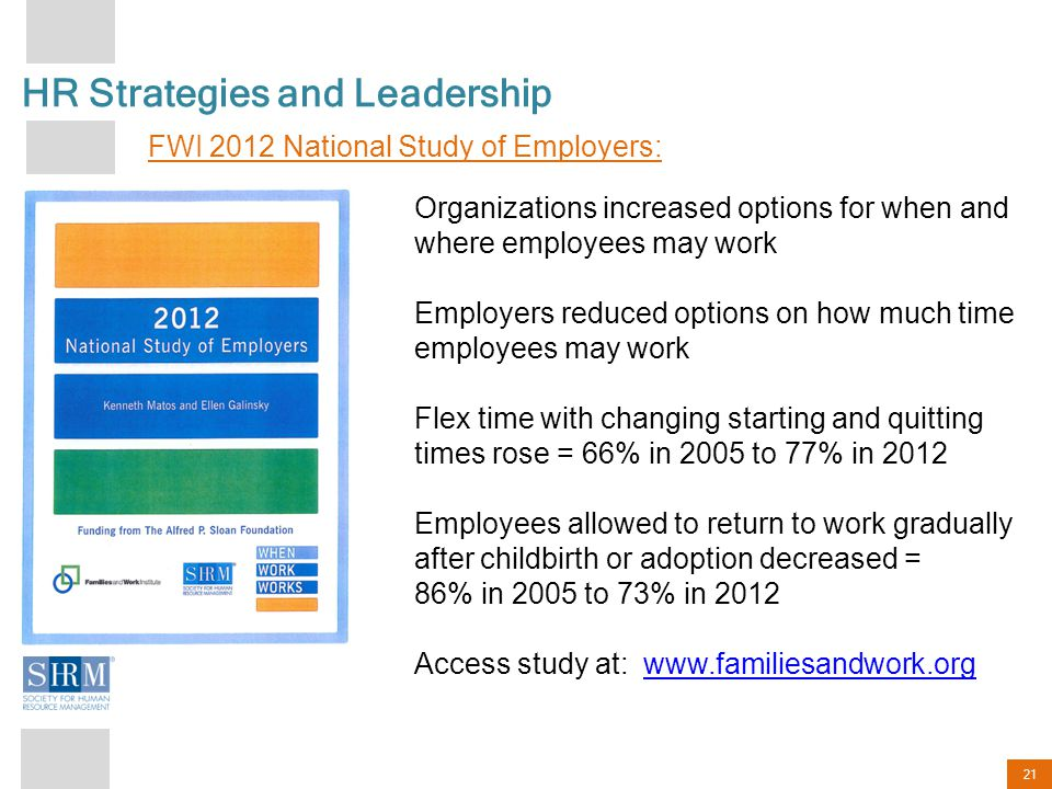 21 HR Strategies and Leadership FWI 2012 National Study of Employers: Organizations increased options for when and where employees may work Employers reduced options on how much time employees may work Flex time with changing starting and quitting times rose = 66% in 2005 to 77% in 2012 Employees allowed to return to work gradually after childbirth or adoption decreased = 86% in 2005 to 73% in 2012 Access study at: www.familiesandwork.orgwww.familiesandwork.org