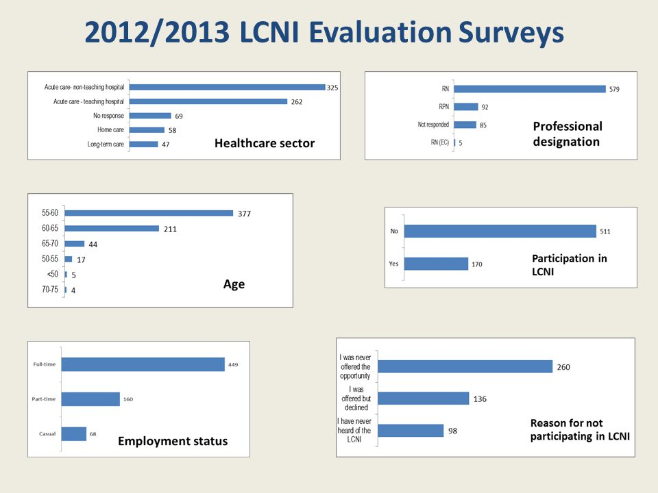 2012/2013 LCNI Evaluation Surveys Age Professional designation Reason for not participating in LCNI Healthcare sector