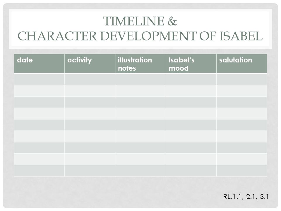 TIMELINE & CHARACTER DEVELOPMENT OF ISABEL dateactivityillustration notes Isabel's mood salutation RL.1.1, 2.1, 3.1