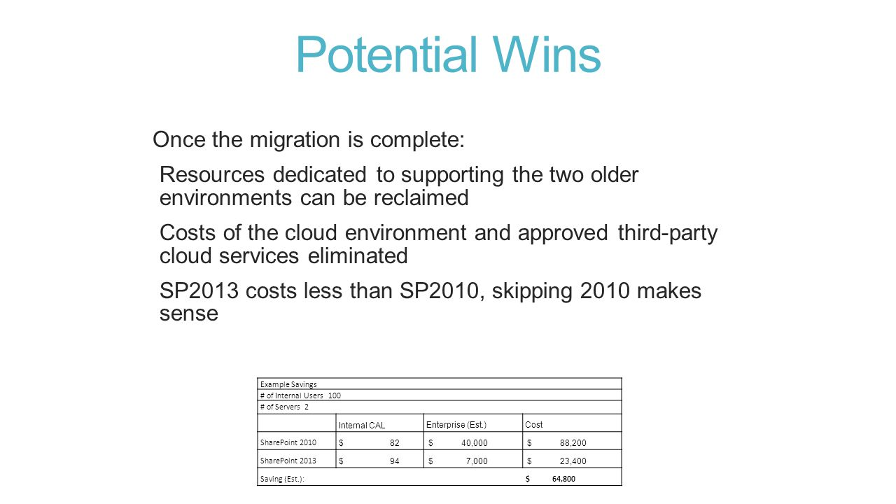 Potential Wins Once the migration is complete: Resources dedicated to supporting the two older environments can be reclaimed Costs of the cloud environment and approved third-party cloud services eliminated SP2013 costs less than SP2010, skipping 2010 makes sense Example Savings # of Internal Users 100 # of Servers 2 Internal CALEnterprise (Est.)Cost SharePoint 2010 $ 82 $ 40,000 $ 88,200 SharePoint 2013 $ 94 $ 7,000 $ 23,400 Saving (Est.): $ 64,800