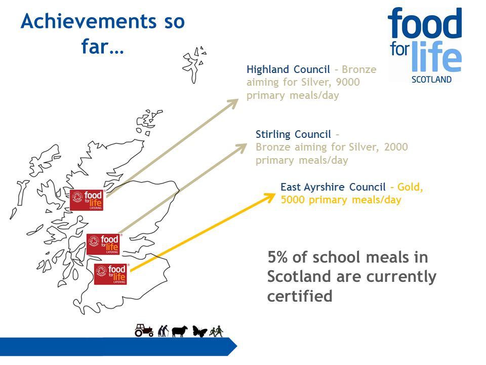 Highland Council – Bronze aiming for Silver, 9000 primary meals/day East Ayrshire Council – Gold, 5000 primary meals/day Stirling Council – Bronze aiming for Silver, 2000 primary meals/day 5% of school meals in Scotland are currently certified Achievements so far…