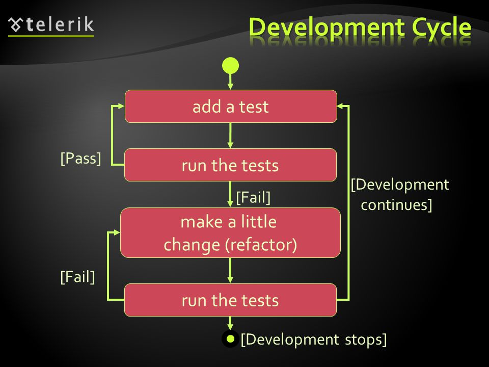 make a little change (refactor) add a test run the tests [Pass] [Fail] [Development continues] [Development stops]