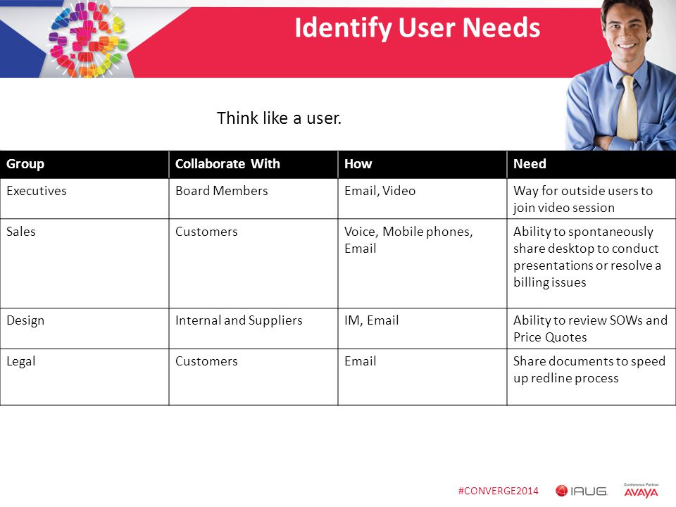 #CONVERGE2014 Identify User Needs GroupCollaborate WithHowNeed ExecutivesBoard MembersEmail, VideoWay for outside users to join video session SalesCus