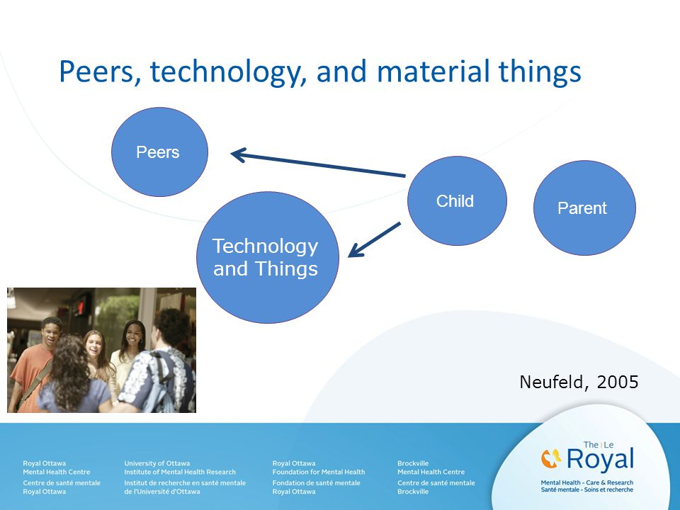 Peers, technology, and material things Child Parent Peers Neufeld, 2005 Technology and Things