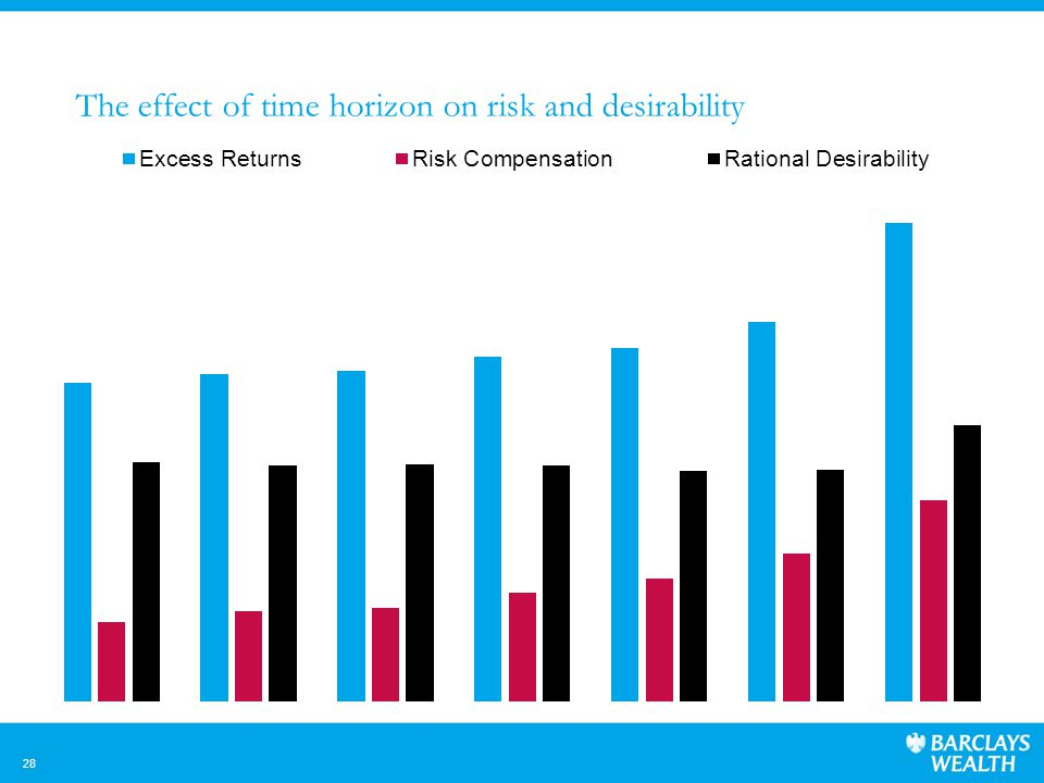 28 The effect of time horizon on risk and desirability
