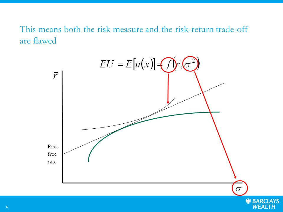 6 This means both the risk measure and the risk-return trade-off are flawed Risk free rate