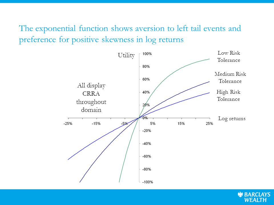 The exponential function shows aversion to left tail events and preference for positive skewness in log returns Low Risk Tolerance Medium Risk Tolerance High Risk Tolerance Utility Log returns All display CRRA throughout domain