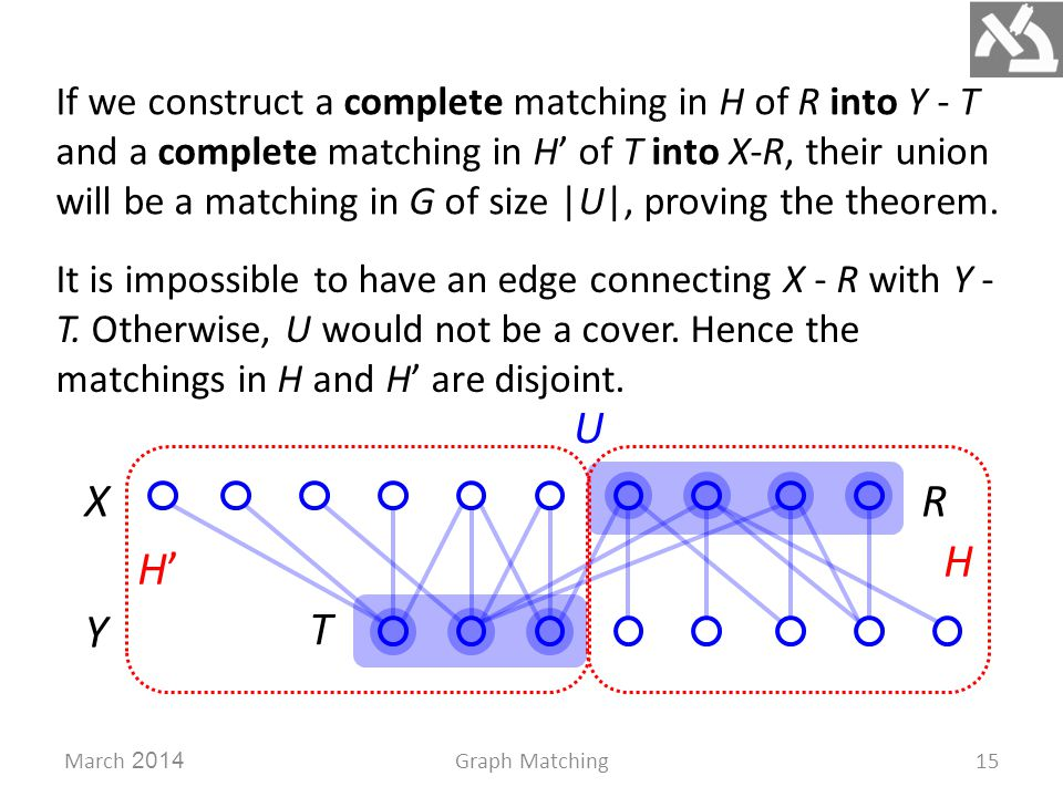 R T March 2014Graph Matching15 Y X H H'H' If we construct a complete matching in H of R into Y - T and a complete matching in H' of T into X-R, their union will be a matching in G of size |U|, proving the theorem.