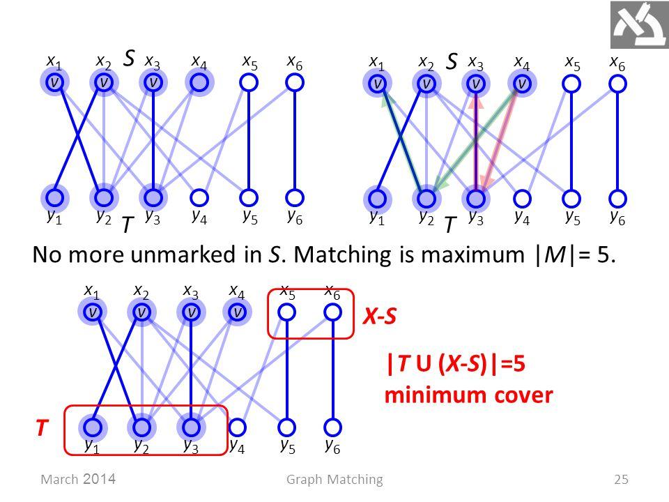 T vvv S x1x1 x2x2 x3x3 x4x4 x5x5 x6x6 y1y1 y2y2 y3y3 y4y4 y5y5 y6y6 March 2014Graph Matching25 x1x1 x2x2 x3x3 x4x4 x5x5 x6x6 y1y1 y2y2 y3y3 y4y4 y5y5 y6y6 vvv S T No more unmarked in S.