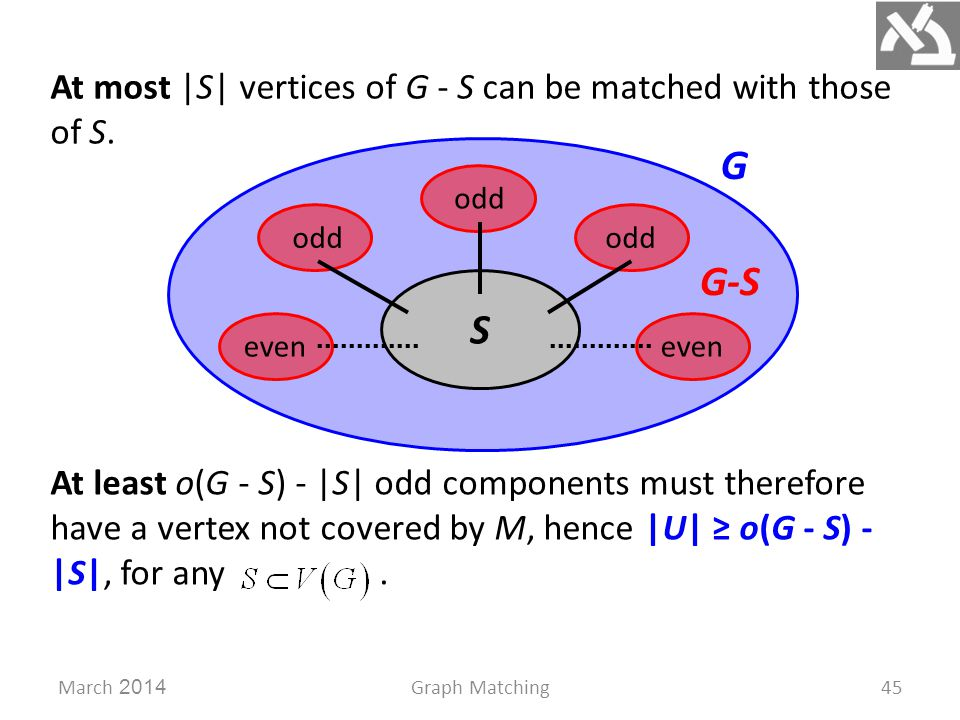 G March 2014Graph Matching45 At most |S| vertices of G - S can be matched with those of S.