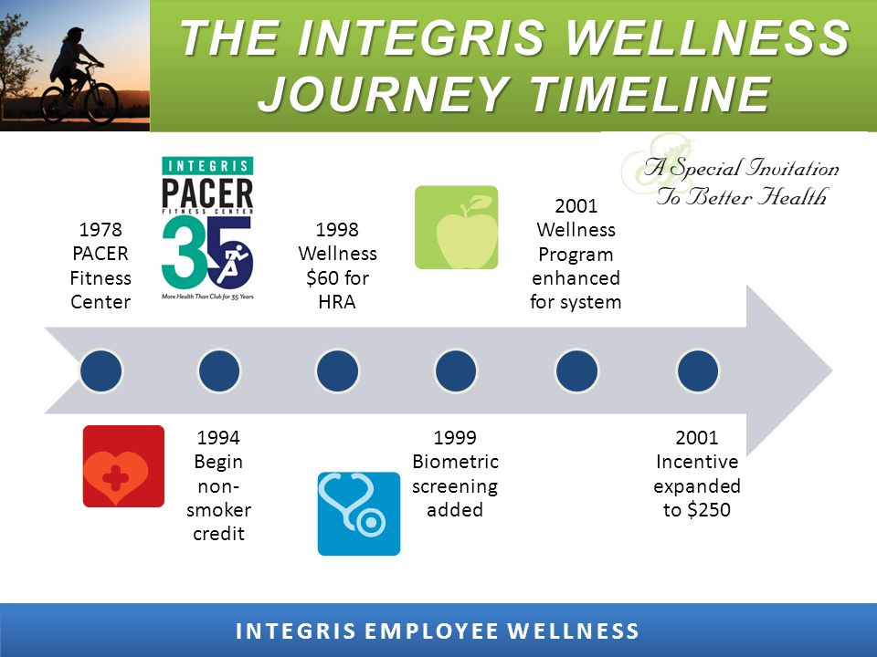 GOALS TO LEVERAGE TECHNOLOGY Interface Wellness with INTEGRIS Personal Health Record Interface Wellness with INTEGRIS Electronic Medical Record – Logs – Biometrics – Health Risk Profile INTEGRIS EMPLOYEE WELLNESS