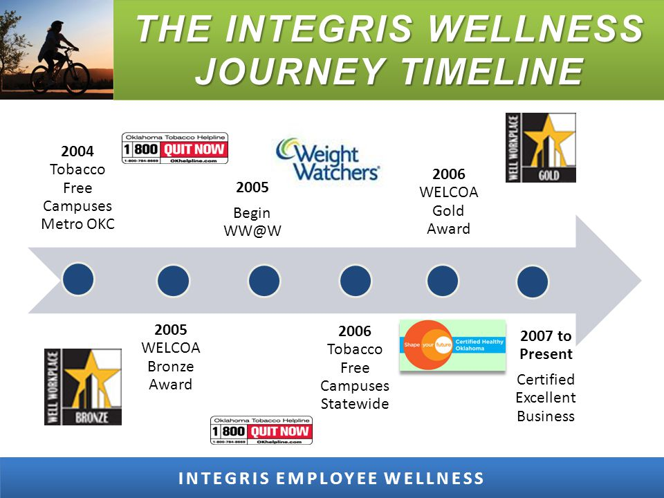 SIGNS OF SUCCESS INTEGRIS EMPLOYEE WELLNESS Physician Visits - Identified Diagnosis Grassroots Initiatives Health Improvement Programs = Improved Health Outcomes Reduced Health Care Claims Tobacco Program - Nationally Published 3 Times Being-Well: Journal Record Success Stories