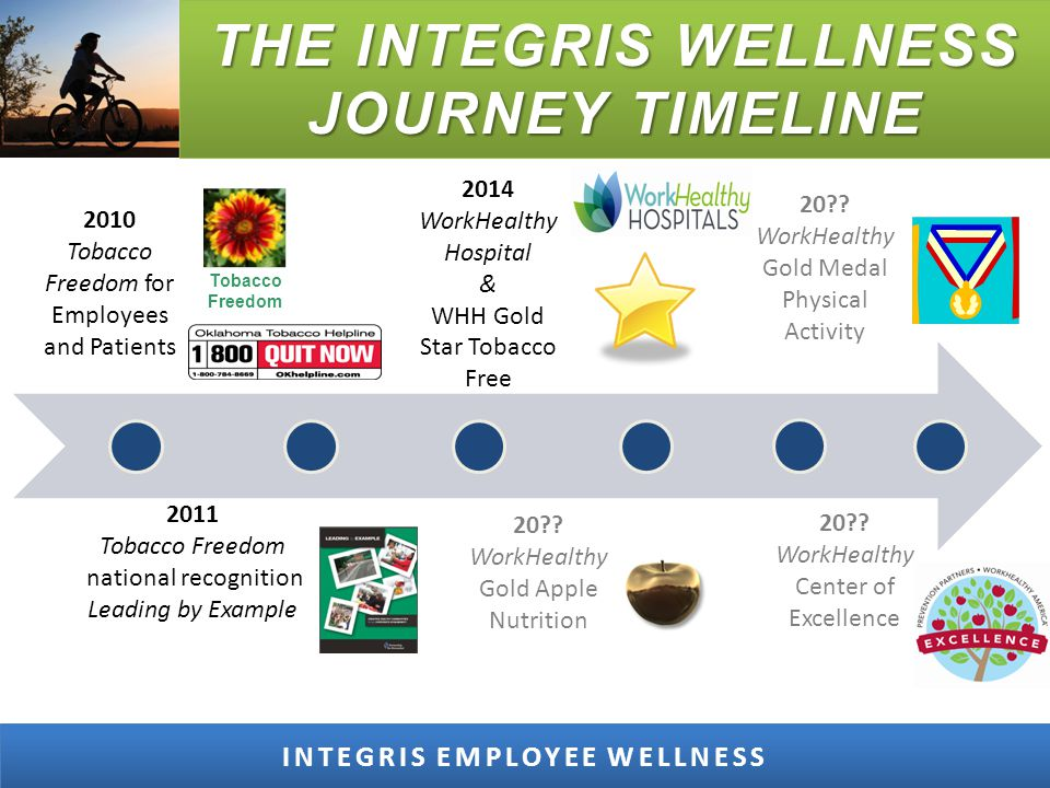 THE INTEGRIS WELLNESS JOURNEY TIMELINE INTEGRIS EMPLOYEE WELLNESS 2014 WorkHealthy Hospital & WHH Gold Star Tobacco Free 2010 Tobacco Freedom for Employees and Patients 2011 Tobacco Freedom national recognition Leading by Example Tobacco Freedom 20?.