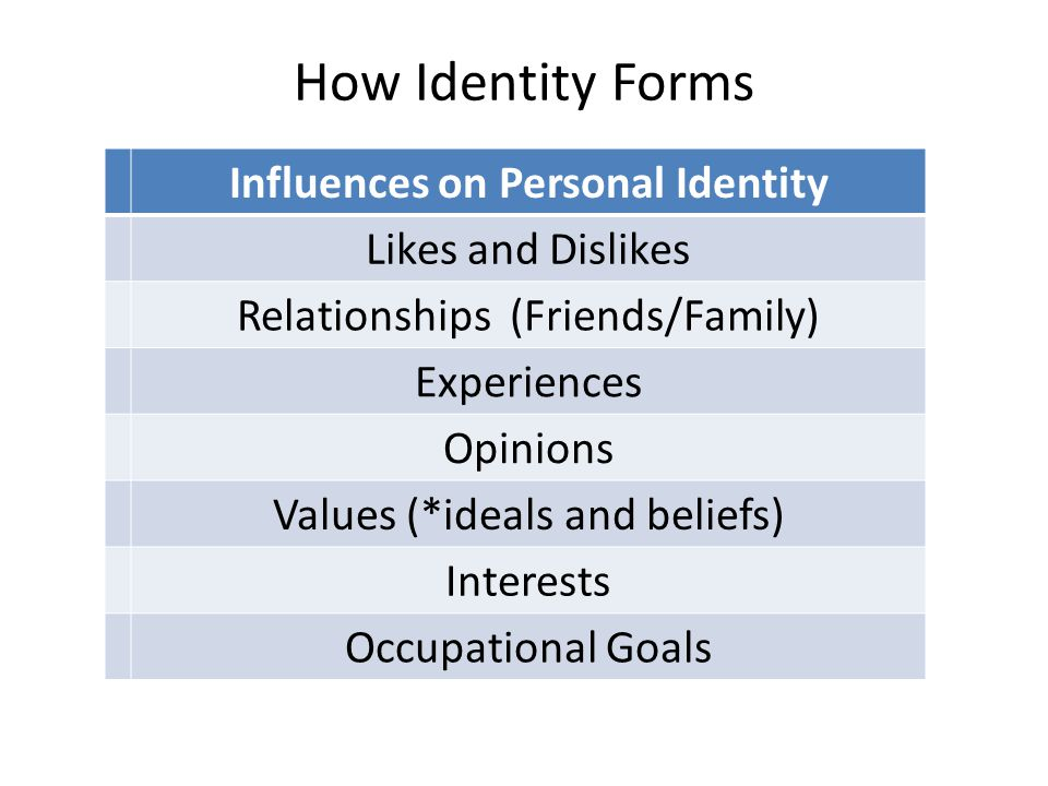 How Identity Forms Influences on Personal Identity Likes and Dislikes Relationships (Friends/Family) Experiences Opinions Values (*ideals and beliefs) Interests Occupational Goals