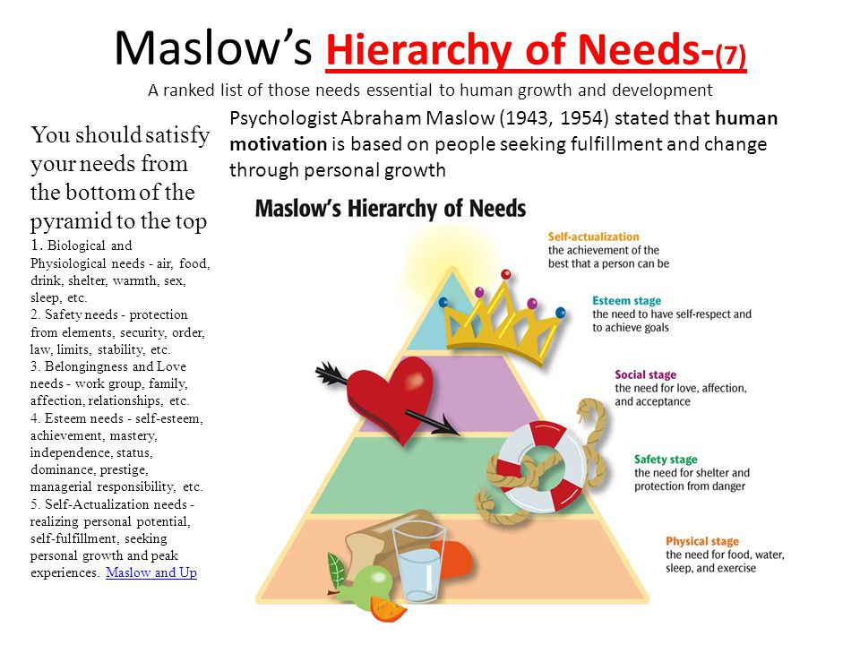Maslow's Hierarchy of Needs- (7) A ranked list of those needs essential to human growth and development You should satisfy your needs from the bottom