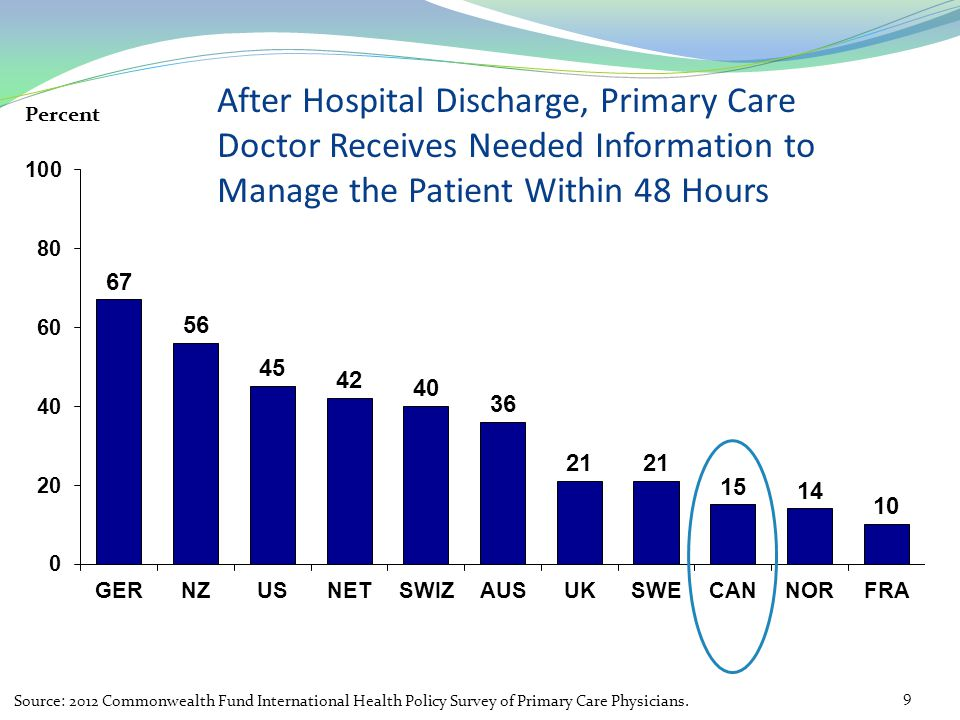 Patients experience and clinicians operate in silos of care.