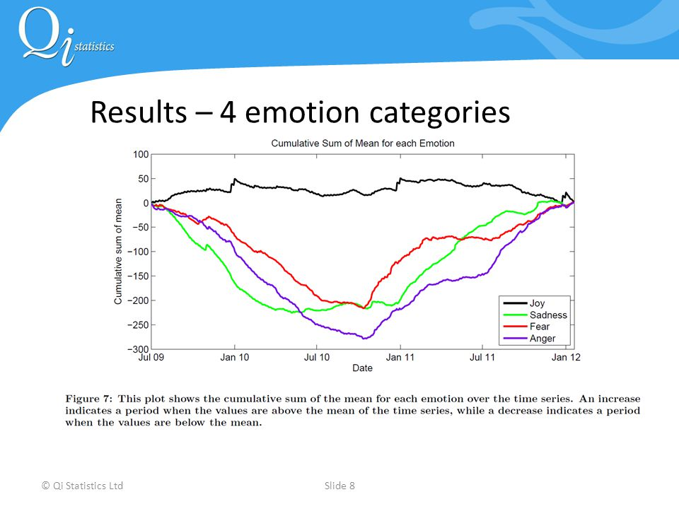 © Qi Statistics LtdSlide 8 Results – 4 emotion categories