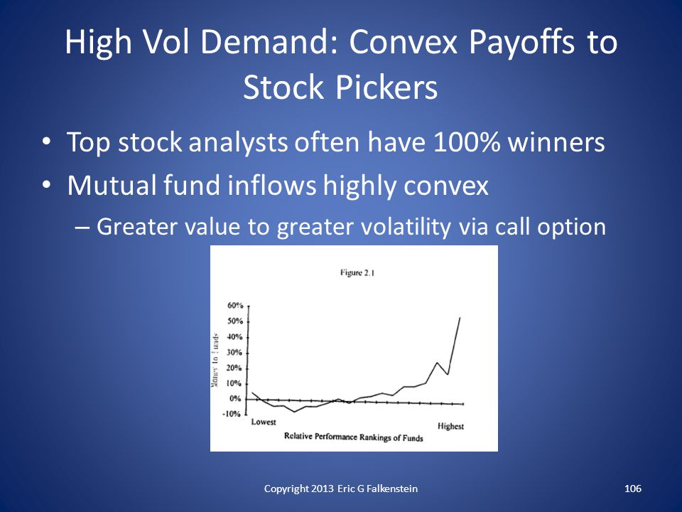 High Vol Demand: Convex Payoffs to Stock Pickers Top stock analysts often have 100% winners Mutual fund inflows highly convex – Greater value to greater volatility via call option Copyright 2013 Eric G Falkenstein106