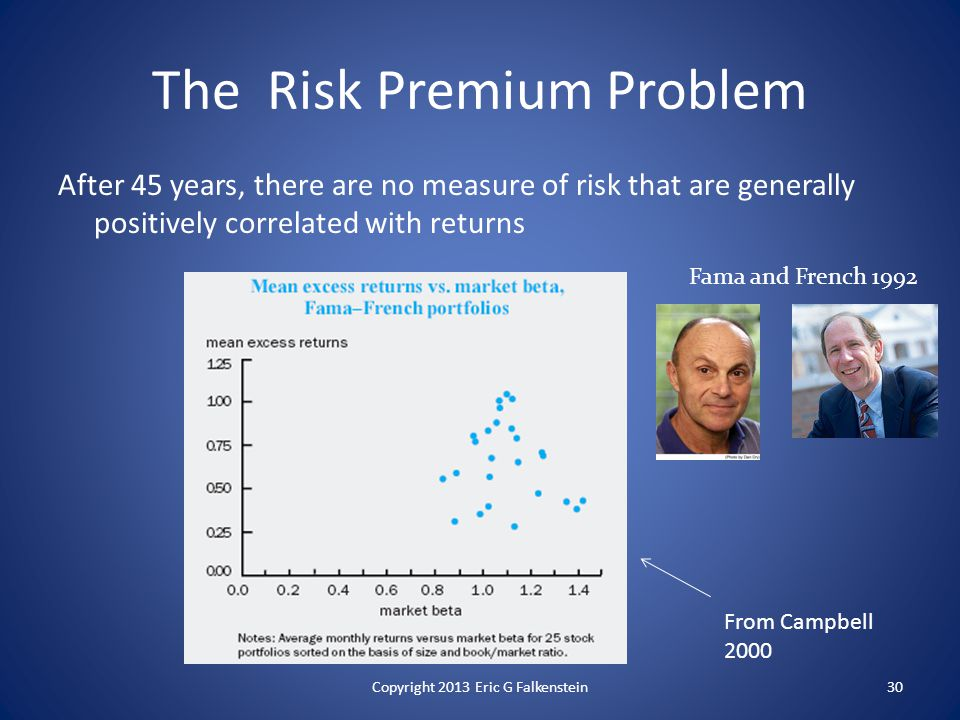 The Risk Premium Problem After 45 years, there are no measure of risk that are generally positively correlated with returns Fama and French 1992 30 From Campbell 2000 Copyright 2013 Eric G Falkenstein