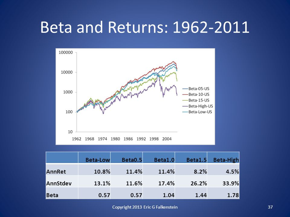 Beta and Returns: 1962-2011 Beta-LowBeta0.5Beta1.0Beta1.5Beta-High AnnRet10.8%11.4% 8.2%4.5% AnnStdev13.1%11.6%17.4%26.2%33.9% Beta0.57 1.041.441.78 Copyright 2013 Eric G Falkenstein37