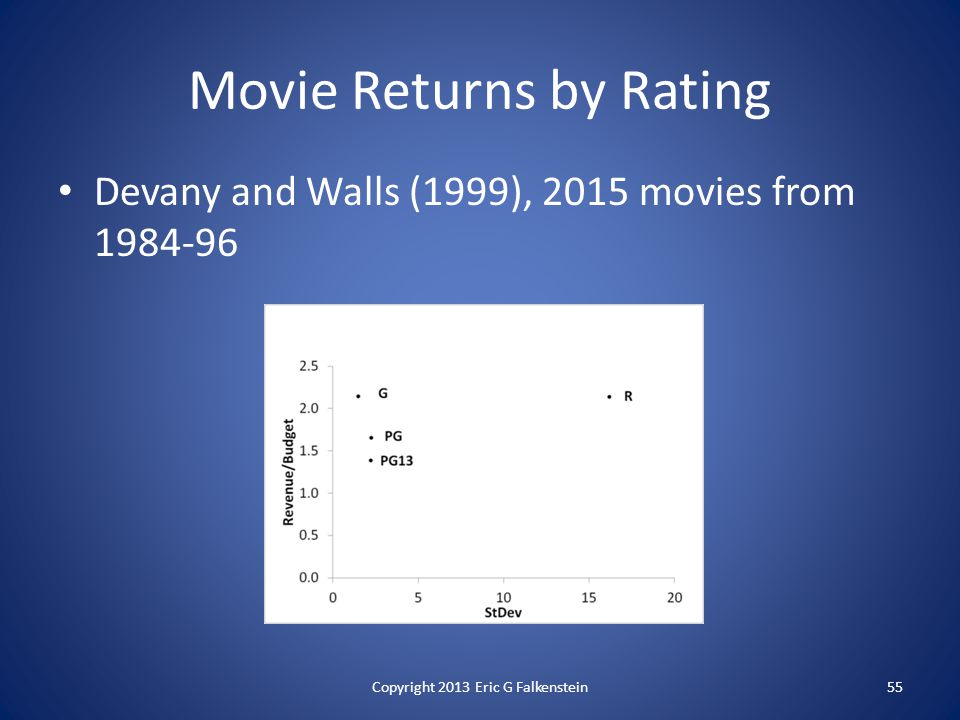 Devany and Walls (1999), 2015 movies from 1984-96 Movie Returns by Rating 55Copyright 2013 Eric G Falkenstein