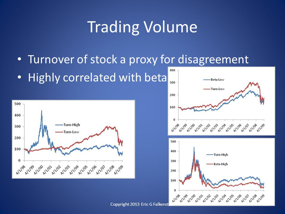 Trading Volume Turnover of stock a proxy for disagreement Highly correlated with beta Copyright 2013 Eric G Falkenstein58