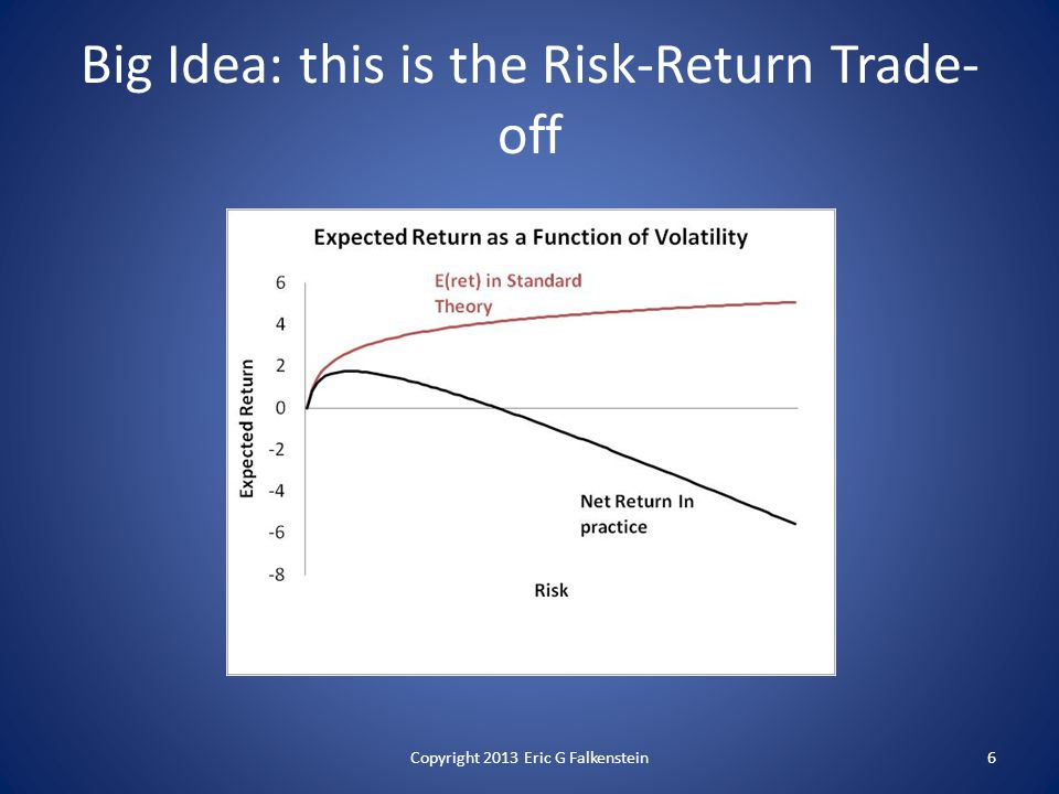Big Idea: this is the Risk-Return Trade- off 6Copyright 2013 Eric G Falkenstein