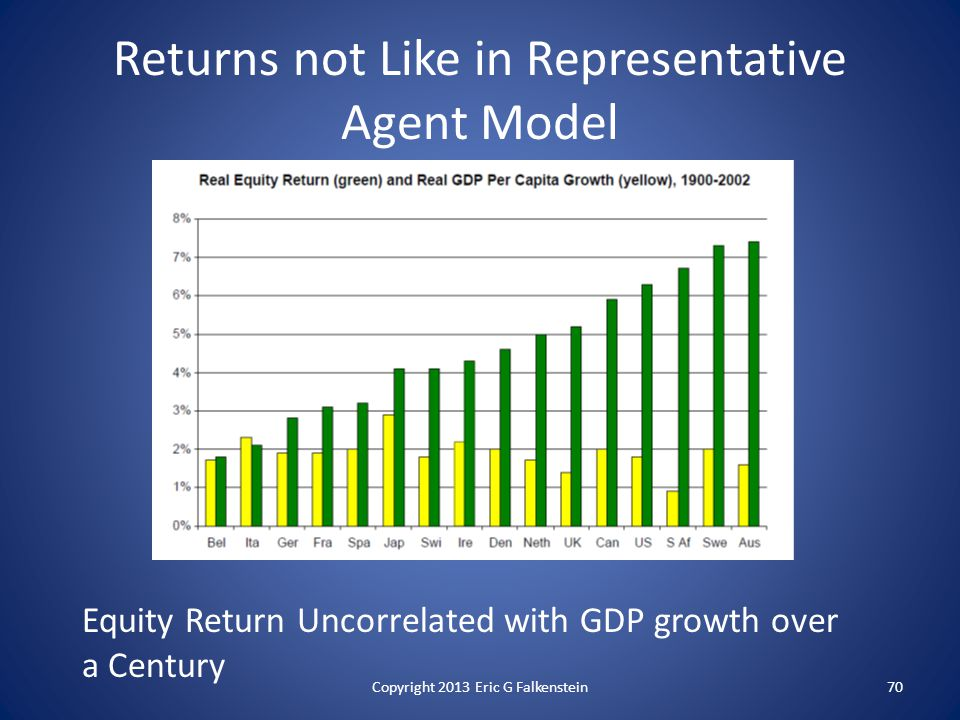Returns not Like in Representative Agent Model Equity Return Uncorrelated with GDP growth over a Century Copyright 2013 Eric G Falkenstein70