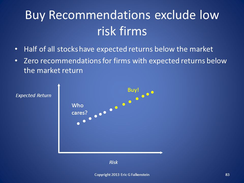 Half of all stocks have expected returns below the market Zero recommendations for firms with expected returns below the market return Buy Recommendations exclude low risk firms Risk Expected Return Buy.