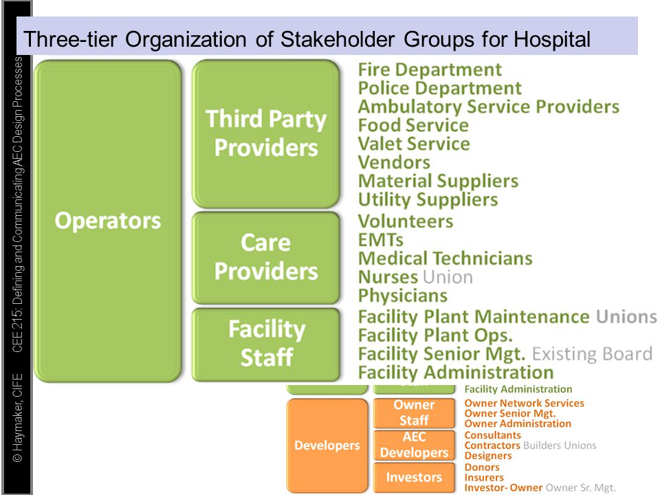 © Haymaker, CIFE CEE 215: Defining and Communicating AEC Design Processes Three-tier Organization of Stakeholder Groups for Hospital