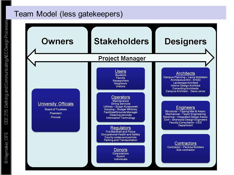 © Haymaker, CIFE CEE 215: Defining and Communicating AEC Design Processes Team Model (less gatekeepers)