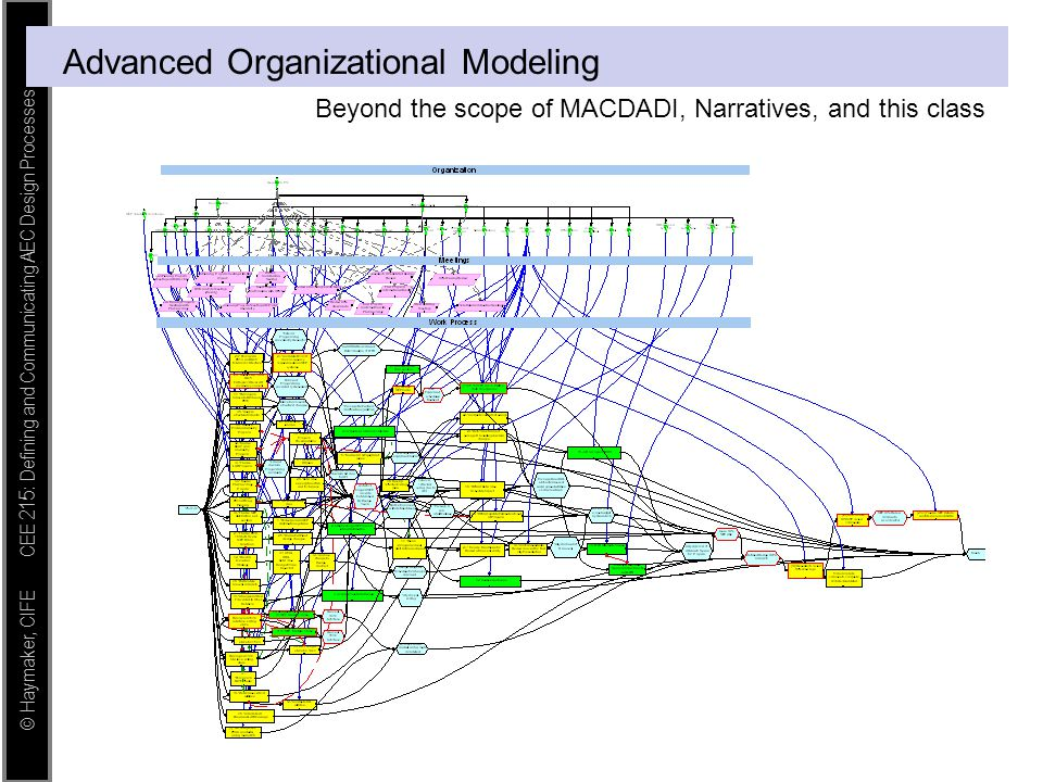 © Haymaker, CIFE CEE 215: Defining and Communicating AEC Design Processes Advanced Organizational Modeling Beyond the scope of MACDADI, Narratives, an