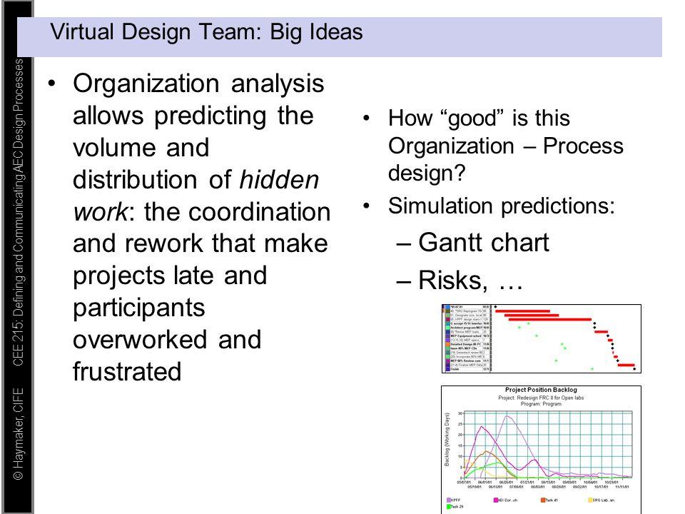 © Haymaker, CIFE CEE 215: Defining and Communicating AEC Design Processes Virtual Design Team: Big Ideas Organization analysis allows predicting the v