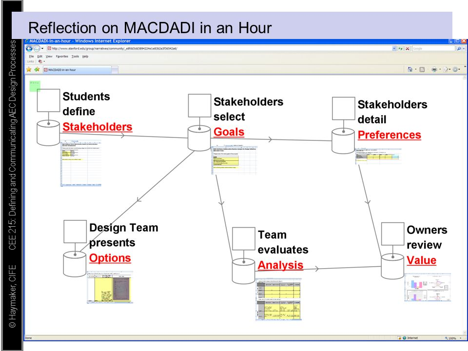 © Haymaker, CIFE CEE 215: Defining and Communicating AEC Design Processes Reflection on MACDADI in an Hour