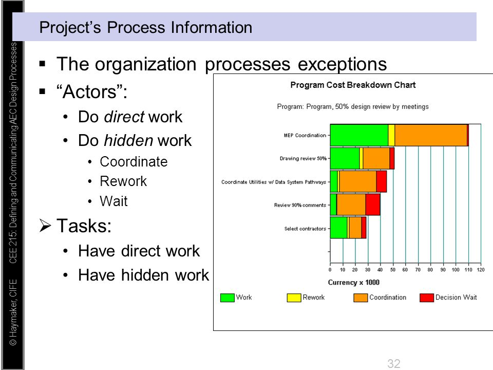 """© Haymaker, CIFE CEE 215: Defining and Communicating AEC Design Processes 32 Project's Process Information  The organization processes exceptions  """""""