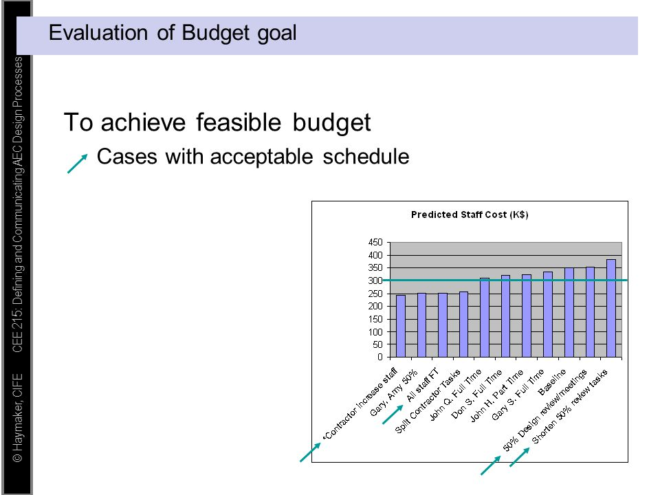 © Haymaker, CIFE CEE 215: Defining and Communicating AEC Design Processes Evaluation of Budget goal To achieve feasible budget Cases with acceptable s