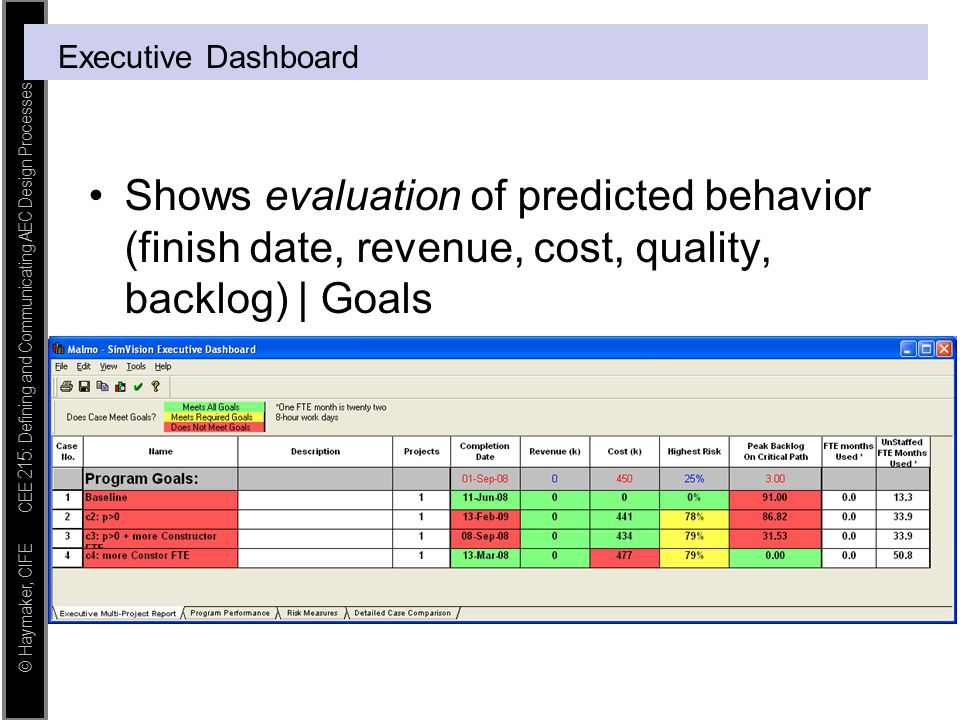 © Haymaker, CIFE CEE 215: Defining and Communicating AEC Design Processes Executive Dashboard Shows evaluation of predicted behavior (finish date, rev