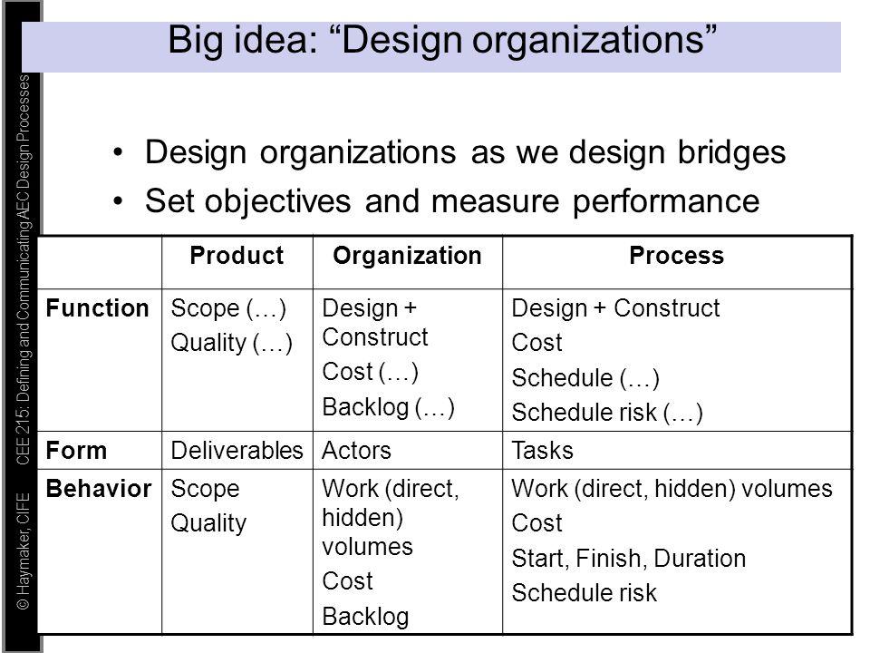 "© Haymaker, CIFE CEE 215: Defining and Communicating AEC Design Processes Big idea: ""Design organizations"" Design organizations as we design bridges S"