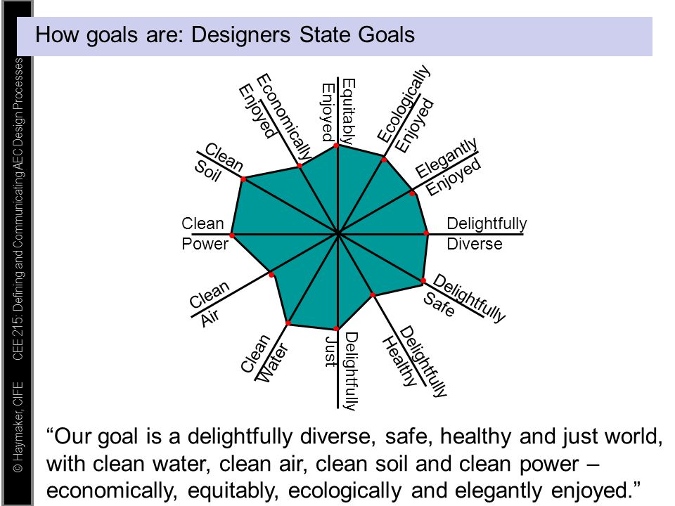 """© Haymaker, CIFE CEE 215: Defining and Communicating AEC Design Processes How goals are: Designers State Goals """"Our goal is a delightfully diverse, sa"""