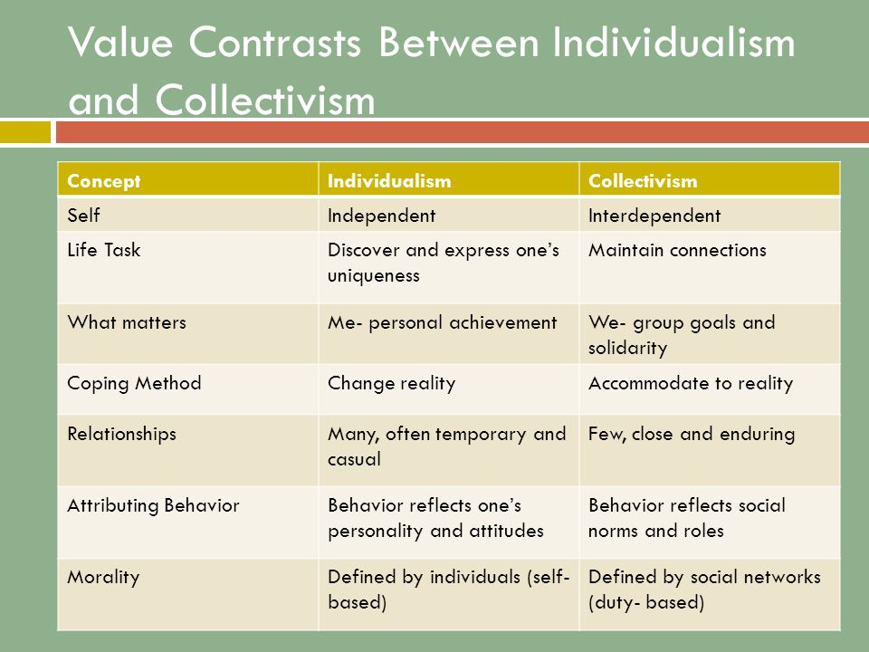 Value Contrasts Between Individualism and Collectivism ConceptIndividualismCollectivism SelfIndependentInterdependent Life TaskDiscover and express one's uniqueness Maintain connections What mattersMe- personal achievementWe- group goals and solidarity Coping MethodChange realityAccommodate to reality RelationshipsMany, often temporary and casual Few, close and enduring Attributing BehaviorBehavior reflects one's personality and attitudes Behavior reflects social norms and roles MoralityDefined by individuals (self- based) Defined by social networks (duty- based)